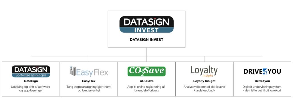 DataSign Organisation